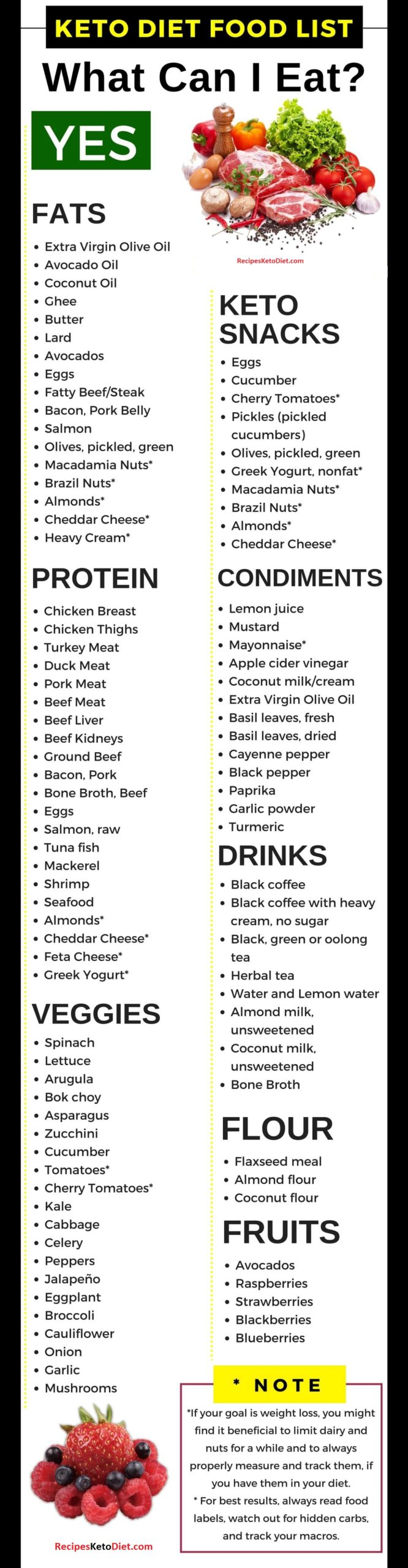 The Complete Keto Diet Food List What To Eat And Avoid Recipes Keto Diet
